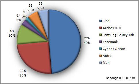IDBOOX_Readers-sondage-noel