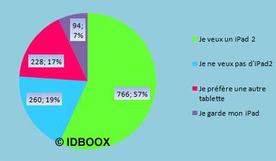 iPad2_sondage_IDBOOX