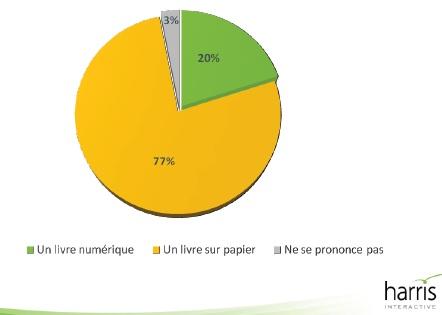 sondage_harris_ebooks-IDBOOX