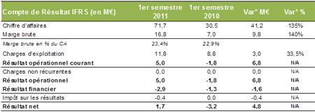 Archos_bilan_1e_semestre_2011_01_IDBOOX