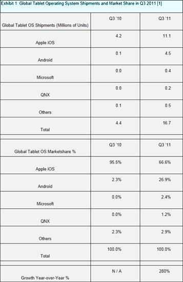 Etude_tablette_vente_globale_Q3_2011_IDBOOX