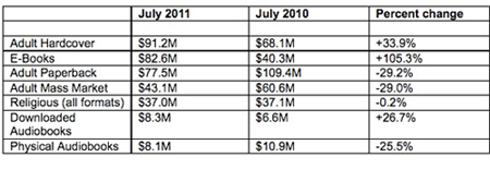 ebooks_ventes_US_juillet_2011_IDBOOX