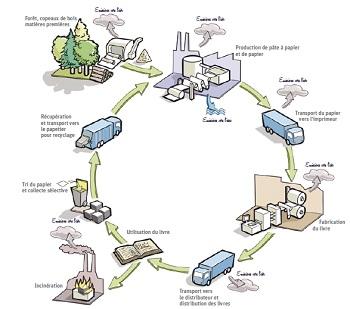 Cycle de vis d un livre terre vivante IDBOOX