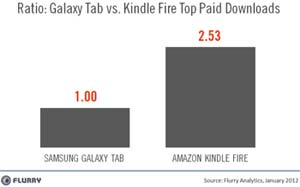 Kindle-Fire-VS-Galaxy-Tab-janv-2012-02-IDBOOX