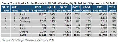 ventes-tablettes-Q4-2011-iSuppli-IDBOOX