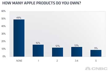 Apple-sondage-CNBC-menages-US-IDBOOX