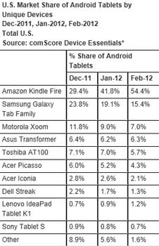 Amazon-Kindle-Fire-etude-comscore-tablette-Android-IDBOOX