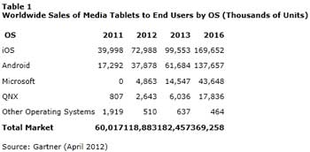 Gartner-etude-tablettes-ventes-2012-IDBOOX