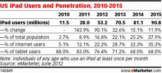 iPad-tablette-etude-emarketer-2012