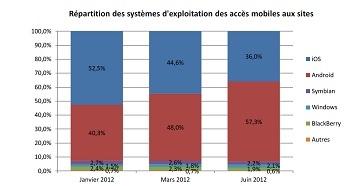 Médiametrie juin 2012 Android dominant IDBOOX