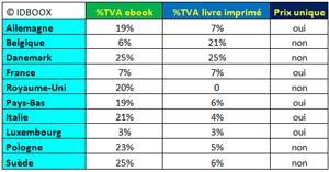 TVA-ebooks-livres-europe-IDBOOX