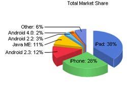 market-share-iOS-Android-tablette-smartphones-IDBOOX
