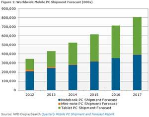 tablettes-ventes-2017-IDBOOX