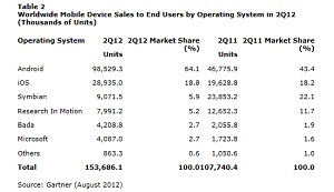 Gartner Smartphones Aug 2012 IDBOOX