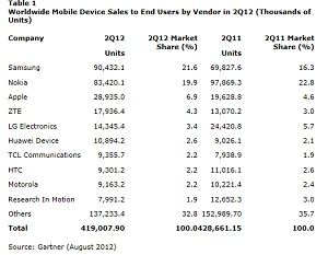 Gartner Smartphone 2 Aug 2012 IDBOOX