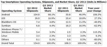 Smartphones-IDC-monde-Q2-2012-IDBOOX