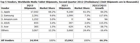 Tablette-Q2-2012-IDC-IDBOOX