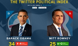 twitter political index IDBOOX