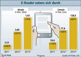 ebooks-readers-previsions-allemagne-IDBOOX