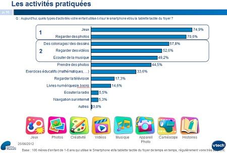 Vtech Etude tablettes enfants 2012 IDBOOX
