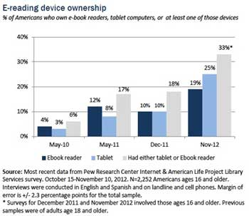 ebook-etude-fin-2012-US-Pew-Research-center-IDBOOX