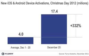 etude-smartphones-tablette-noel-2012-flurry-02-IDBOOX