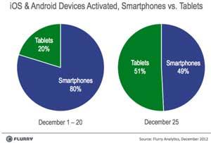 etude-smartphones-tablette-noel-2012-flurry-IDBOOX