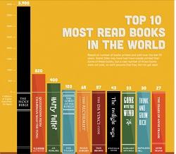 top 10 des livres les plus lus au monde IDBOOX