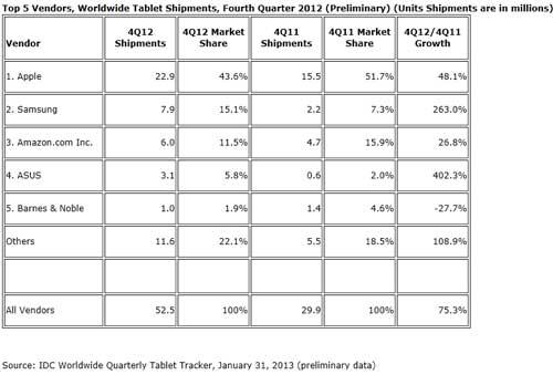 IDC-ventes-mondiales-tablettes-Q4-2012-IDBOOX