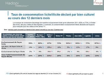 Rapport Hadopi 2012 bien culturels numeriques IDBOOX