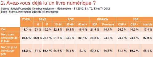 Etude-Dauphine-2013-livre-numerique-IDBOOX