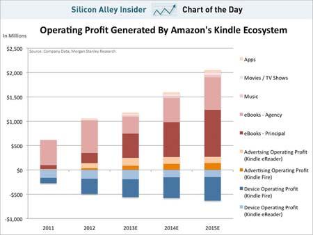 ventes-ebooks-kindle-Amazon-en-2012-IDBOOX