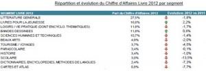 GFK-marche-livre-ebook-2012-IDBOOX