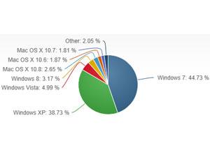 NetmarketShare-OS-monde-mars-2013-IDBOOX