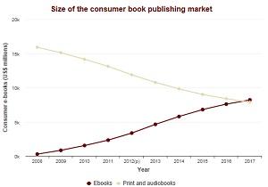 PWC ebook market 2017 IDBOOX