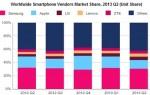 Samsung Smarpthones Q2 2013 IDBOOX