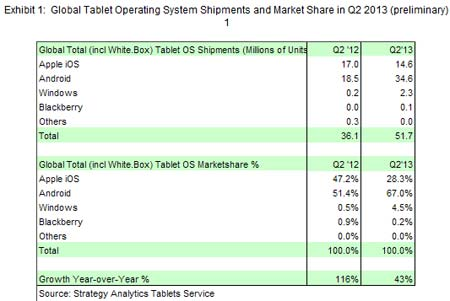 Tablettes-monde-Q2-2013-IDBOOX