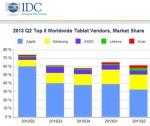 IDC tablette Q2 2013 IDBOOX