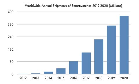 Plus de 150 millions de smartwatch dans 4 ans