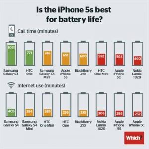 Smartphones-batterie-IDBOOX