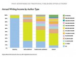 Auteurs-salaire-annuel-US-IDBOOX