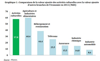 apport de la culture a l'economie en France