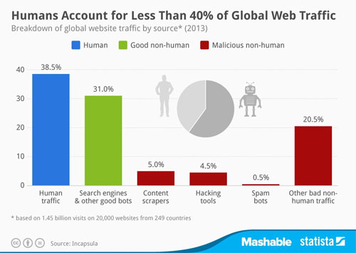 trafic-web-mondial-IDBOOX