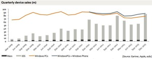 ventes-Apple-vs-windows-Q4-2013-IDBOOX