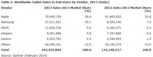 Gartner-ventes-tablettes-2013-02-IDBOOX