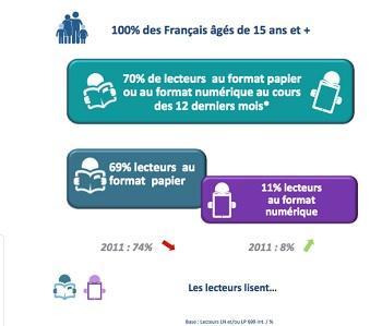 etude Livres hebdo Ipsos lecture des francais IDBOOX