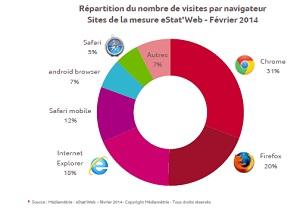 repartition navigateur fev 2014