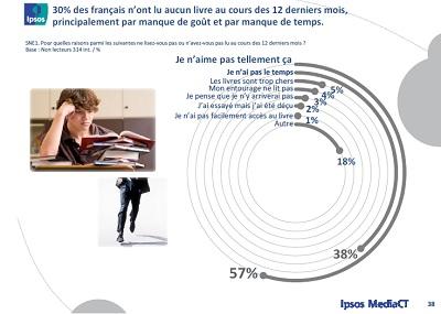 salon du livre français lecture etude SNE CNL IPSOS IDBOOX mars 2014