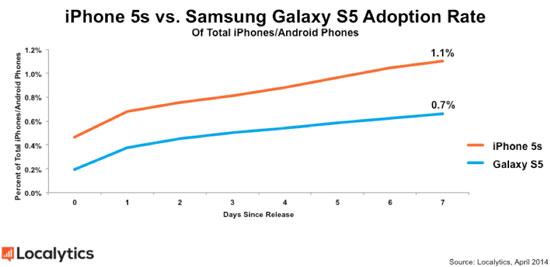 Galaxy-S5-ventes-lancement-IDBOOX
