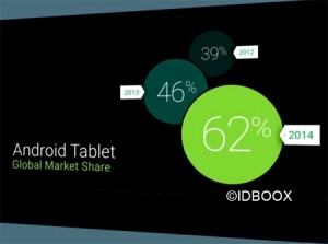 Google-IO-2014-part-tablettes-android